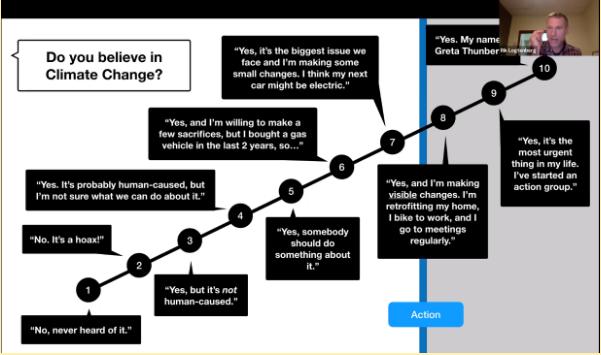 Rik Logtenberg Explains the Stages of Climate Action